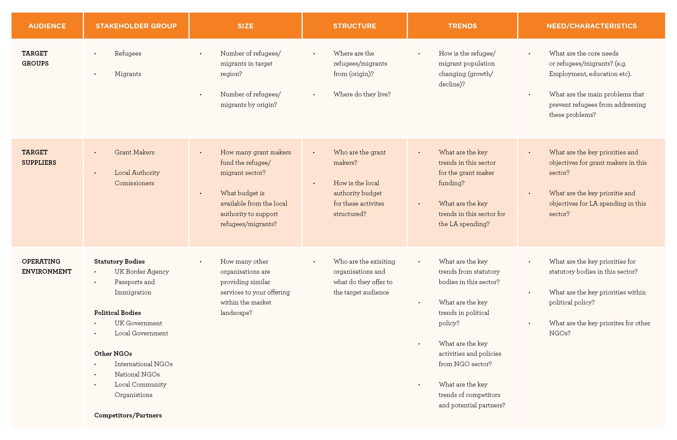 Example of social enterprise diagram