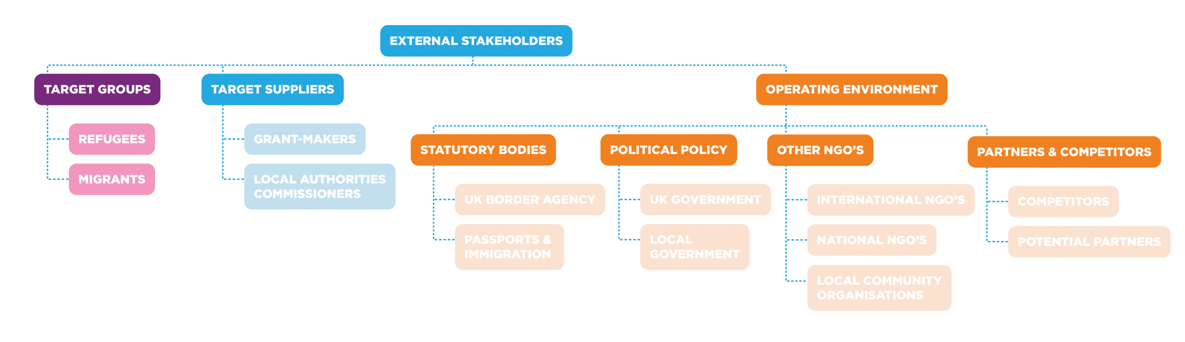 External stakeholder mapping diagram