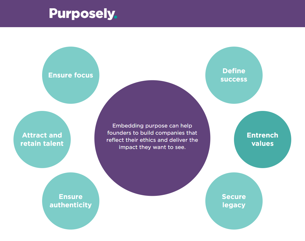 Image of the main reasons to embed purpose: ensure focus, attract talent, define success, secure legacy.