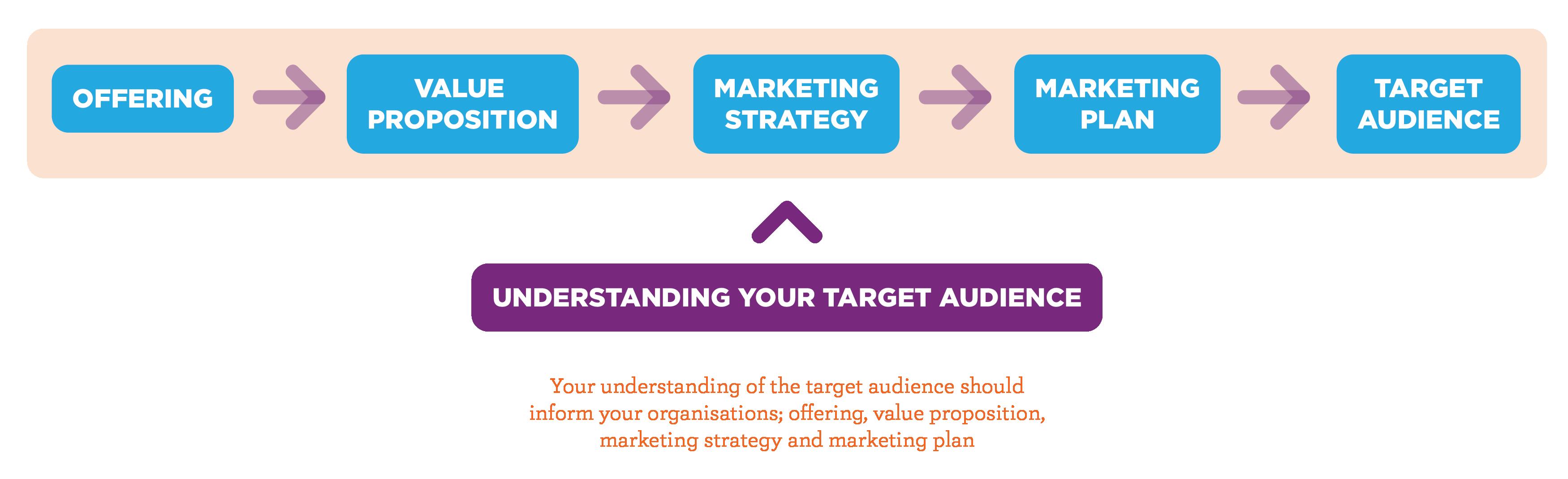 unltd - understanding your target audience | value proposition